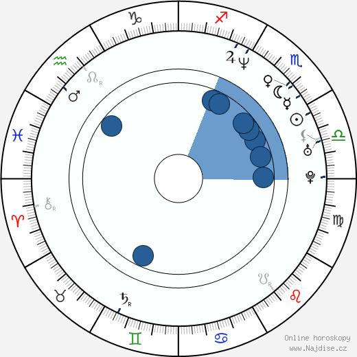 Crispian Belfrage wikipedie, horoscope, astrology, instagram