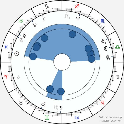 Cristián de la Fuente wikipedie, horoscope, astrology, instagram