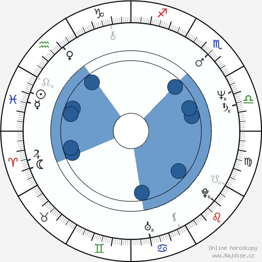Cristina Raines wikipedie, horoscope, astrology, instagram
