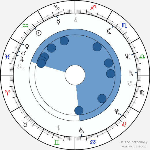 Cristine Rose wikipedie, horoscope, astrology, instagram