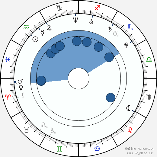 Crystal Reed wikipedie, horoscope, astrology, instagram