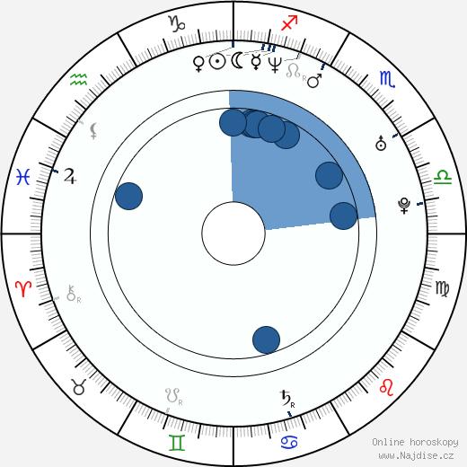 Csaba Hernádi wikipedie, horoscope, astrology, instagram
