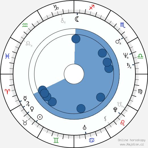 Csaba Őry wikipedie, horoscope, astrology, instagram