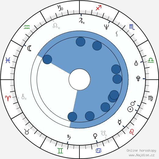 Csongor Kassai wikipedie, horoscope, astrology, instagram