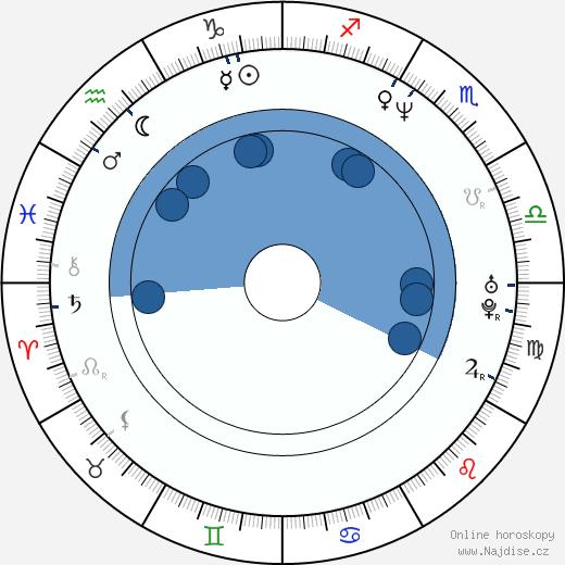 Cuba Gooding Jr. wikipedie, horoscope, astrology, instagram