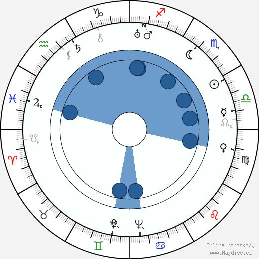 Curly Howard wikipedie, horoscope, astrology, instagram