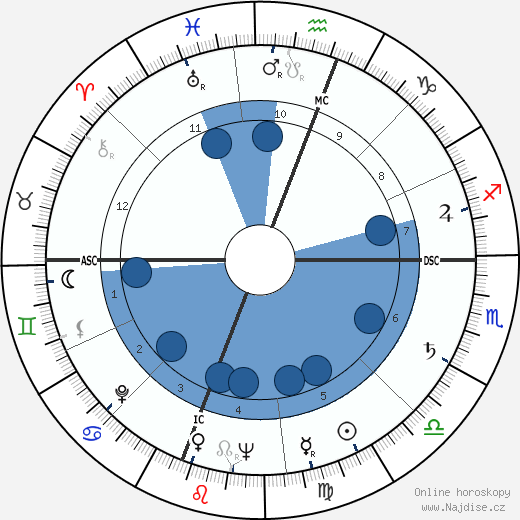 Curtis William Tarr wikipedie, horoscope, astrology, instagram