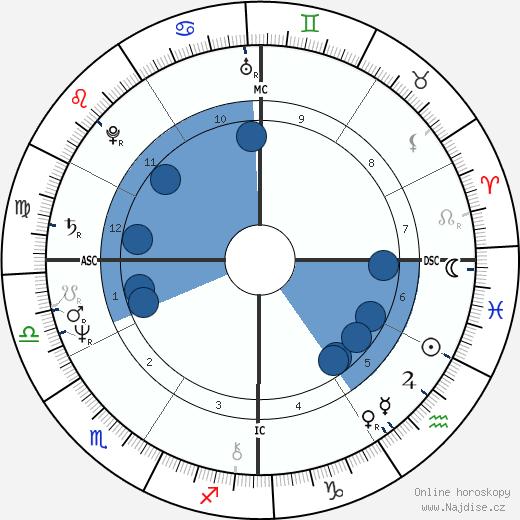 Cybill Shepherd wikipedie, horoscope, astrology, instagram