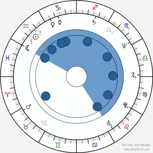 Cylk Cozart wikipedie, horoscope, astrology, instagram