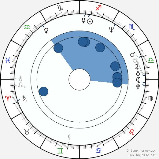 Cynthia Khan wikipedie, horoscope, astrology, instagram
