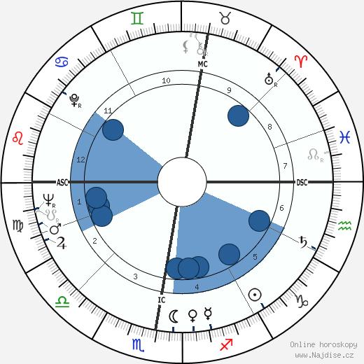 Cynthia Payne wikipedie, horoscope, astrology, instagram