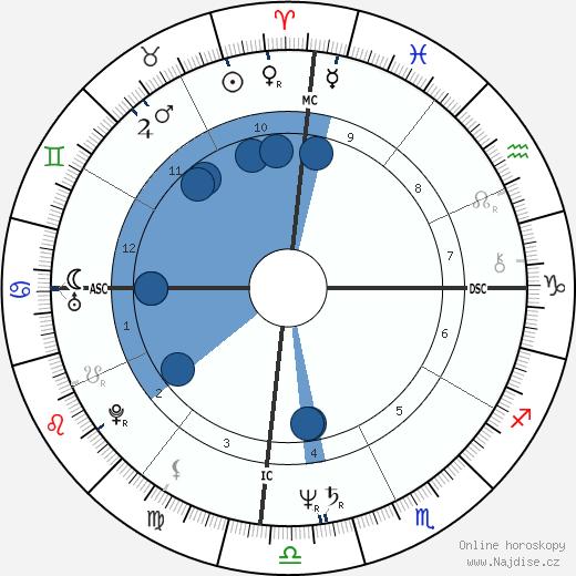 Cynthia Riveroll wikipedie, horoscope, astrology, instagram