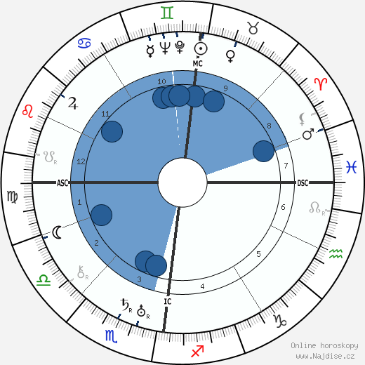 Cyril Fagan wikipedie, horoscope, astrology, instagram