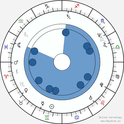Cyril O'Reilly wikipedie, horoscope, astrology, instagram