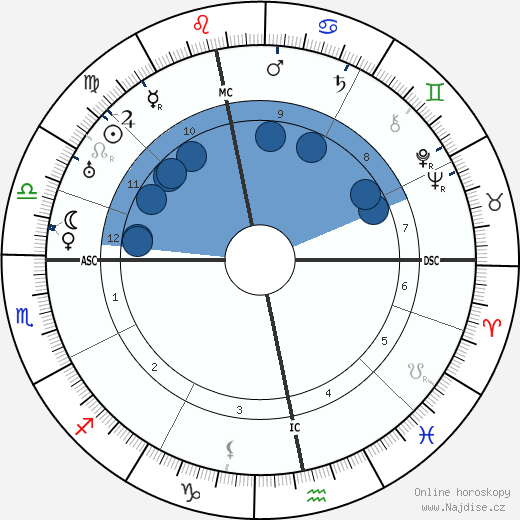 D. H. Lawrence wikipedie, horoscope, astrology, instagram