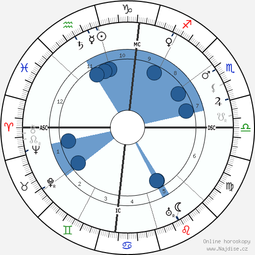 D. W. Griffith wikipedie, horoscope, astrology, instagram
