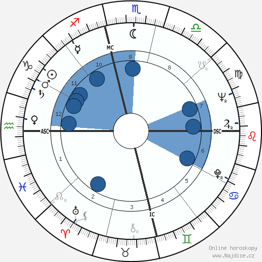 Dabney Coleman wikipedie, horoscope, astrology, instagram