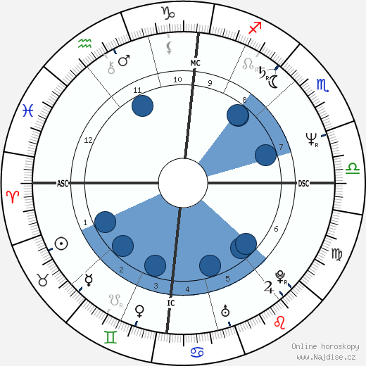 Dáda Patrasová wikipedie, horoscope, astrology, instagram