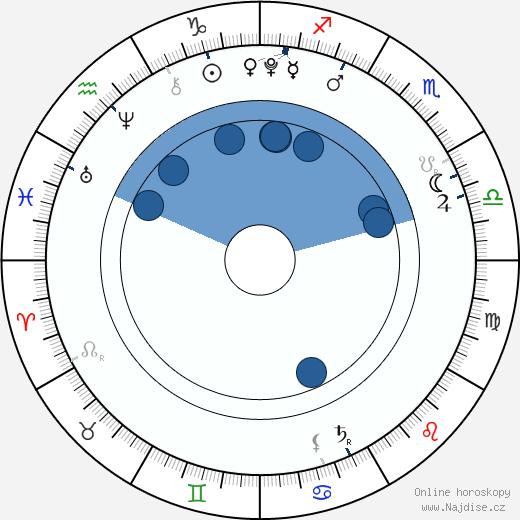 Dafne Keen wikipedie, horoscope, astrology, instagram