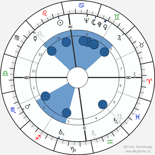 Dag Hammarskjöld wikipedie, horoscope, astrology, instagram