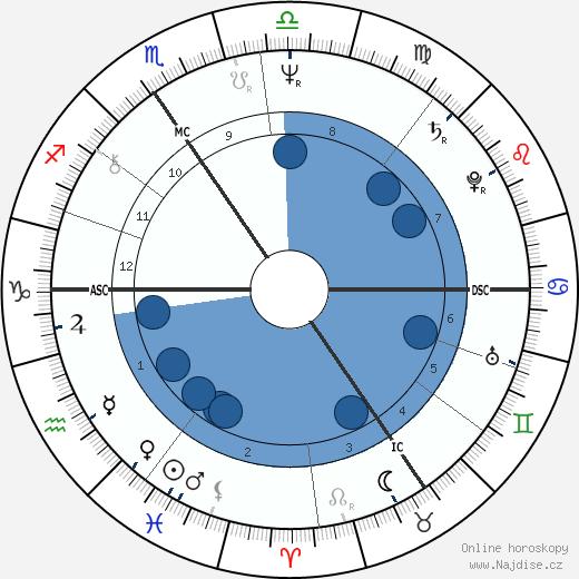 Dagmar Bláhová wikipedie, horoscope, astrology, instagram