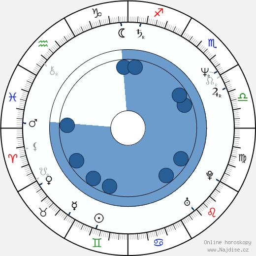 Dagmar Čárová wikipedie, horoscope, astrology, instagram