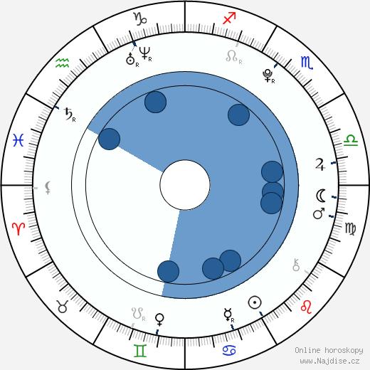 Daikiri wikipedie, horoscope, astrology, instagram