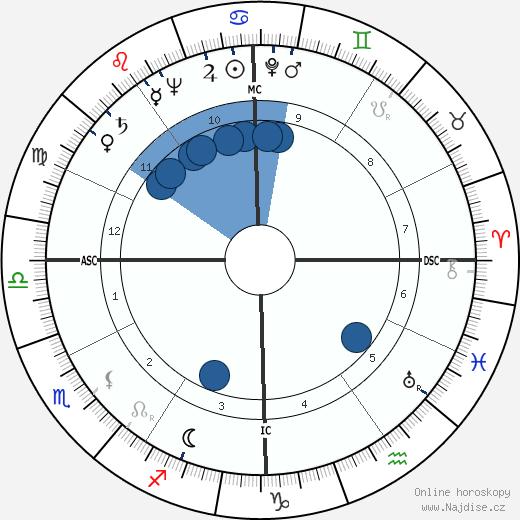 Dain Clay wikipedie, horoscope, astrology, instagram