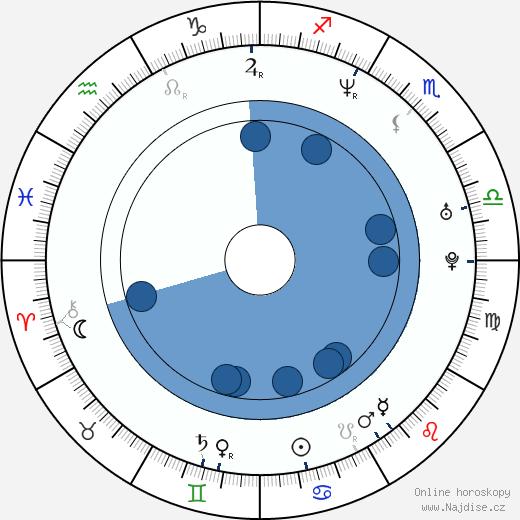 Daisuke Yamanouchi wikipedie, horoscope, astrology, instagram