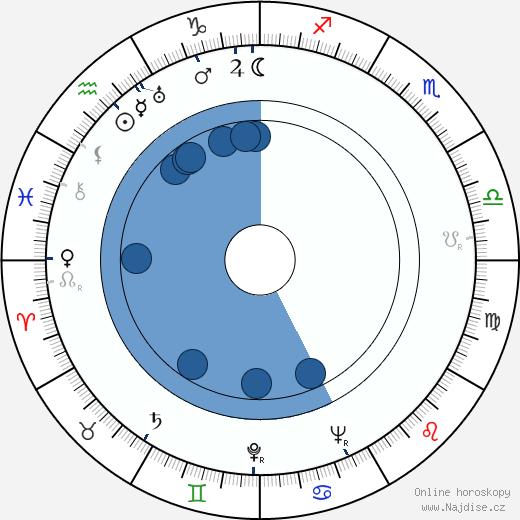 Daisy d'Ora wikipedie, horoscope, astrology, instagram