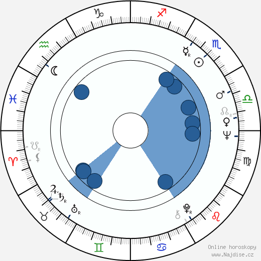 Dakin Matthews wikipedie, horoscope, astrology, instagram