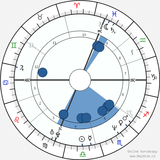 Dale Abbott wikipedie, horoscope, astrology, instagram