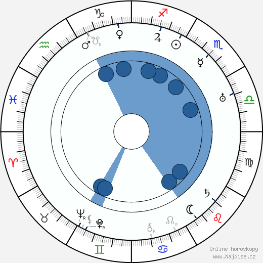 Dale Carnegie wikipedie, horoscope, astrology, instagram