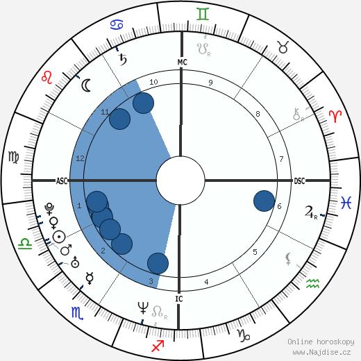Dale Earnhardt Jr. wikipedie, horoscope, astrology, instagram