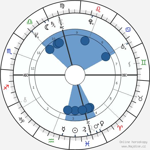 Dale O'Brien wikipedie, horoscope, astrology, instagram