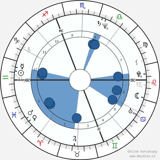 Dalila Di Lazzaro wikipedie, horoscope, astrology, instagram