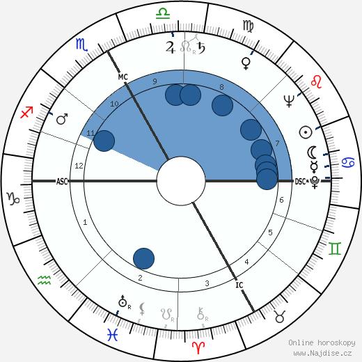 Damiano Damiani wikipedie, horoscope, astrology, instagram