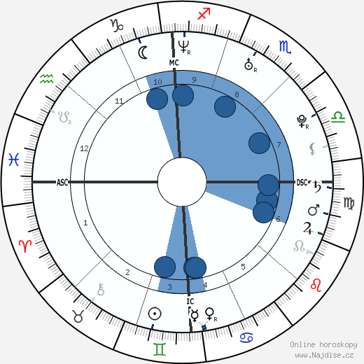 Damien Fahey wikipedie, horoscope, astrology, instagram