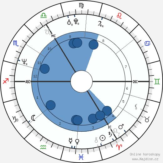 Damon Albarn wikipedie, horoscope, astrology, instagram
