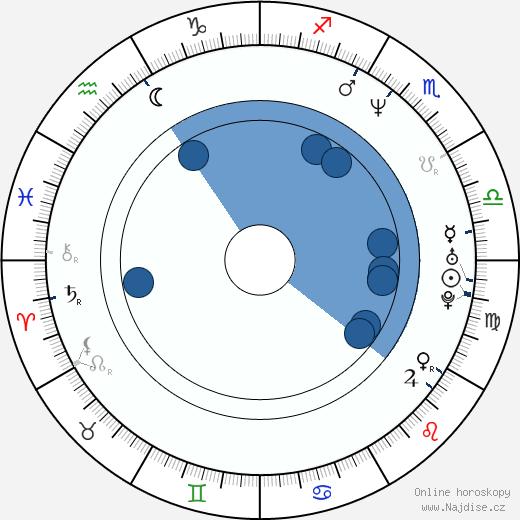 Dan Cortese wikipedie, horoscope, astrology, instagram