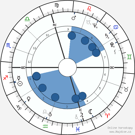 Dan Dailey wikipedie, horoscope, astrology, instagram