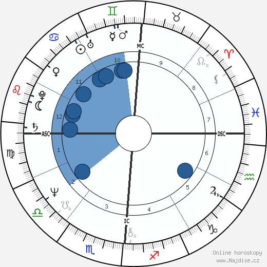 Dan Dierdorf wikipedie, horoscope, astrology, instagram