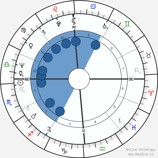 Dan Gable wikipedie, horoscope, astrology, instagram