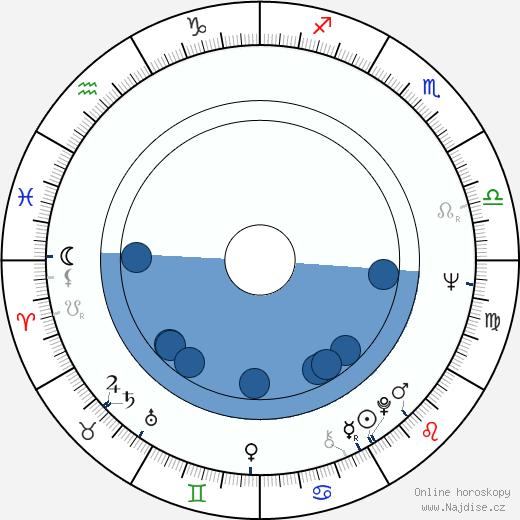 Dan Hedaya wikipedie, horoscope, astrology, instagram