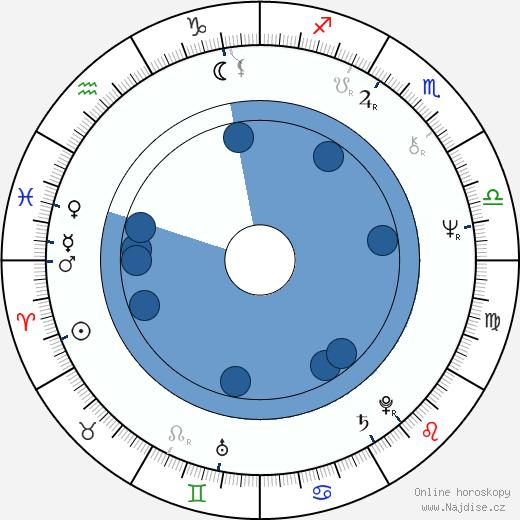 Dan Lauria wikipedie, horoscope, astrology, instagram