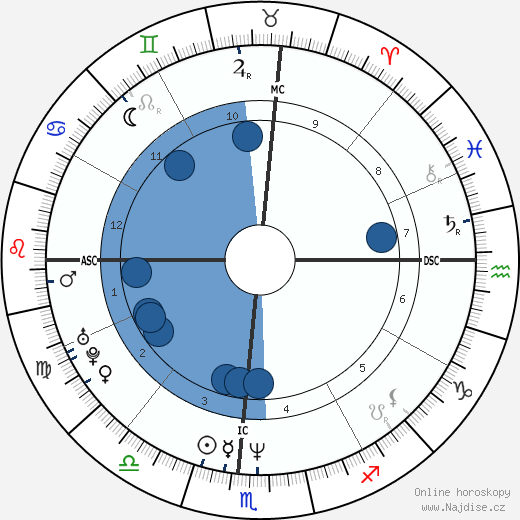 Dan Mathews wikipedie, horoscope, astrology, instagram