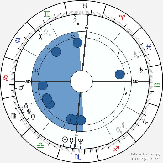 Dan Mathews wikipedie, horoscope, astrology, instagram
