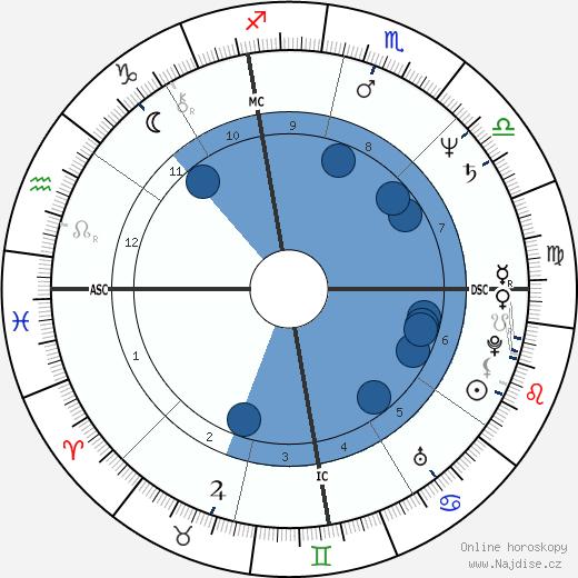 Dan Meyer wikipedie, horoscope, astrology, instagram