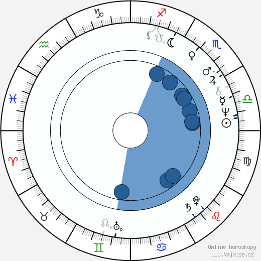 Dan O'Bannon wikipedie, horoscope, astrology, instagram