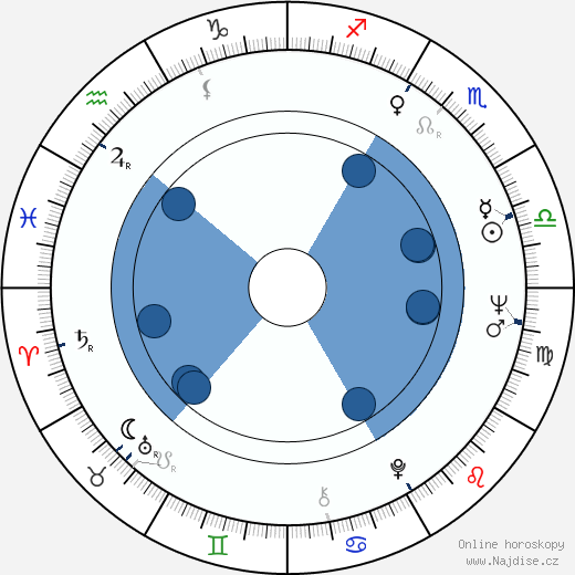 Dan Pița wikipedie, horoscope, astrology, instagram